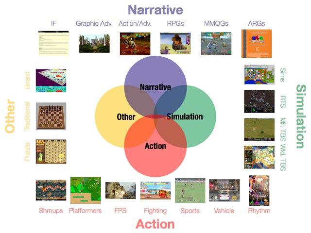 Game-Genres-balance-1